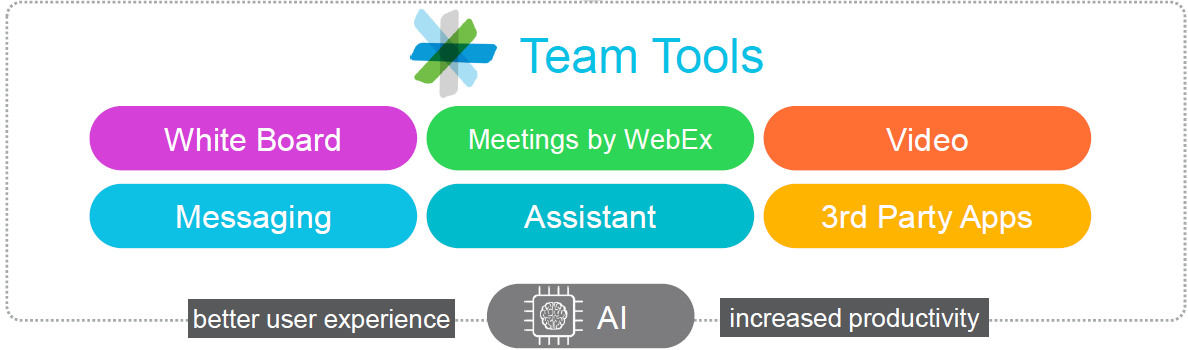 cisco team tools