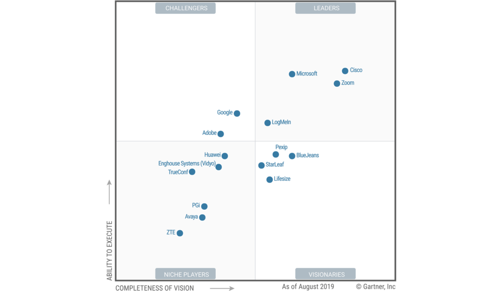 Gartner's 2019 Magic Quadrant for Meeting Solutions | Cisilion